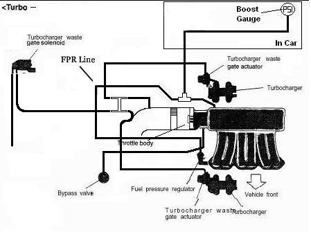 quick vac reduction question 3000gt stealth international message rh 3si org Vacuum Parts Diagram Vacuum Line Diagram
