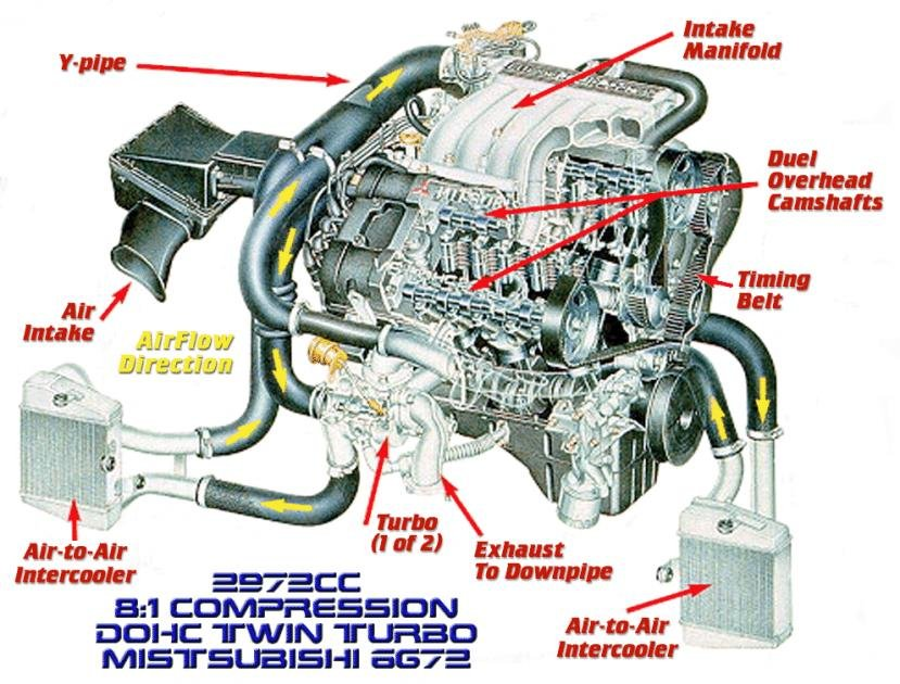 R there any sort of diagram or picture that depicts the twin turbo air  flow? | Mitsubishi 3000GT & Dodge Stealth ForumMitsubishi 3000GT & Dodge Stealth Forum